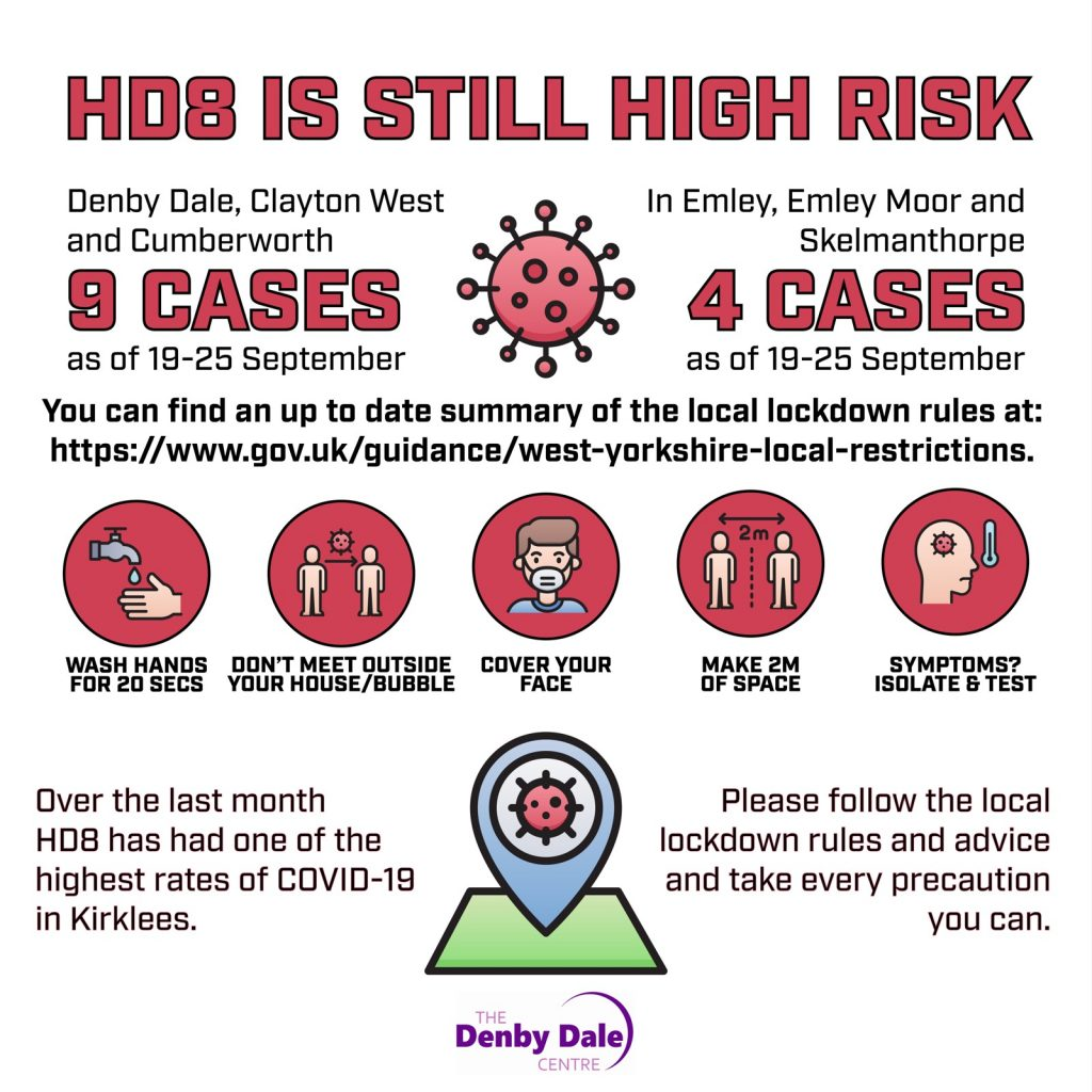 HD8 is still High Risk Covid